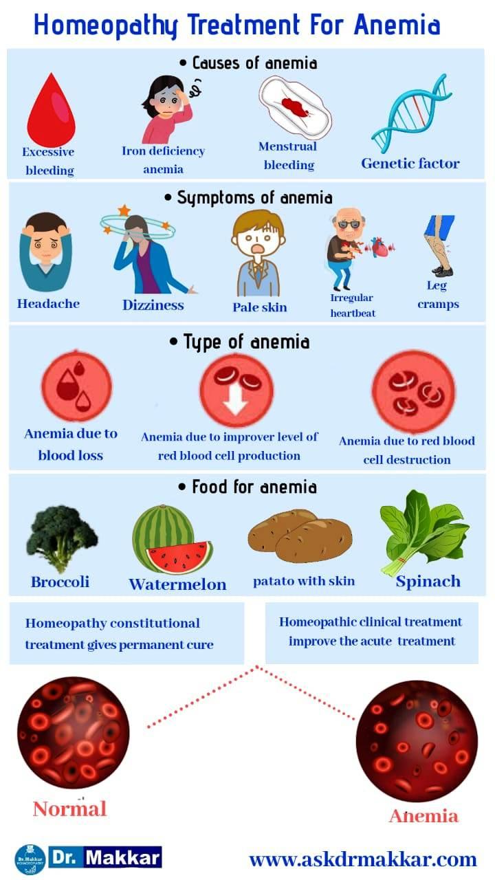 Anaemia homeopathic treatment