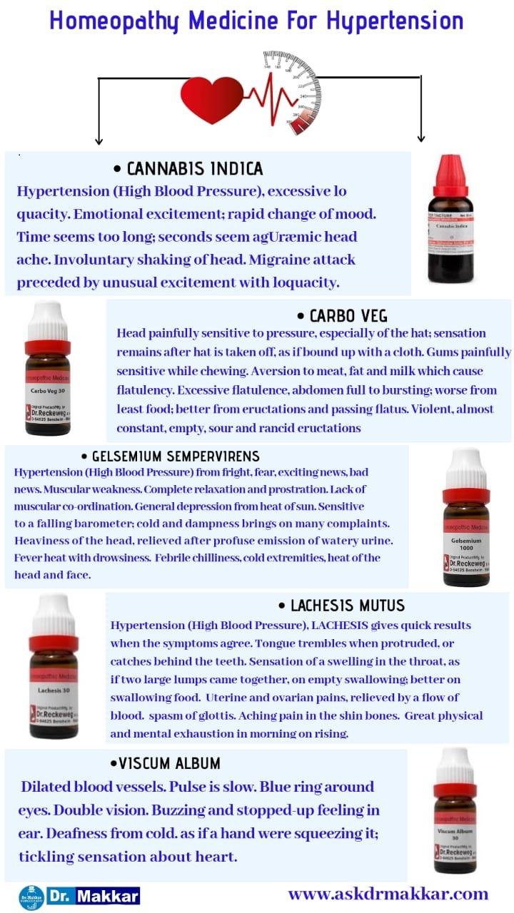Best Homeopathic Medicine for hypertension top remedies By Dr Makkar India Punjab||  बेस्ट होम्योपैथिक मेडिसिन फॉर उच्च रक्तचाप अतिरक्तदाब टॉप रेमेडीज बाय डॉ मक्कड़ इंडिया पंजाब