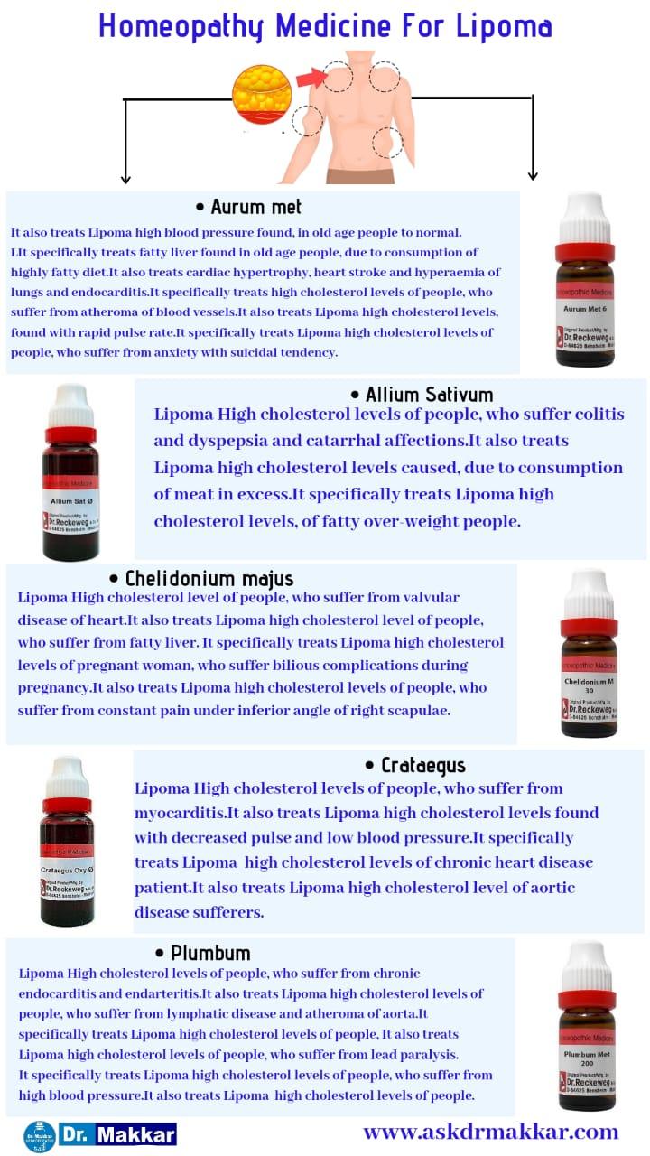 Best Homeopathic Medicines for Lipoma Benign Tumour under skin || चर्बी की गांठ लिपोमा की होम्योपैथिक ट्रीटमेंट दवा से सर्वश्रेष्ठ होम्योपैथिक चिकित्सा होम्योपैथिक दवा इलाज