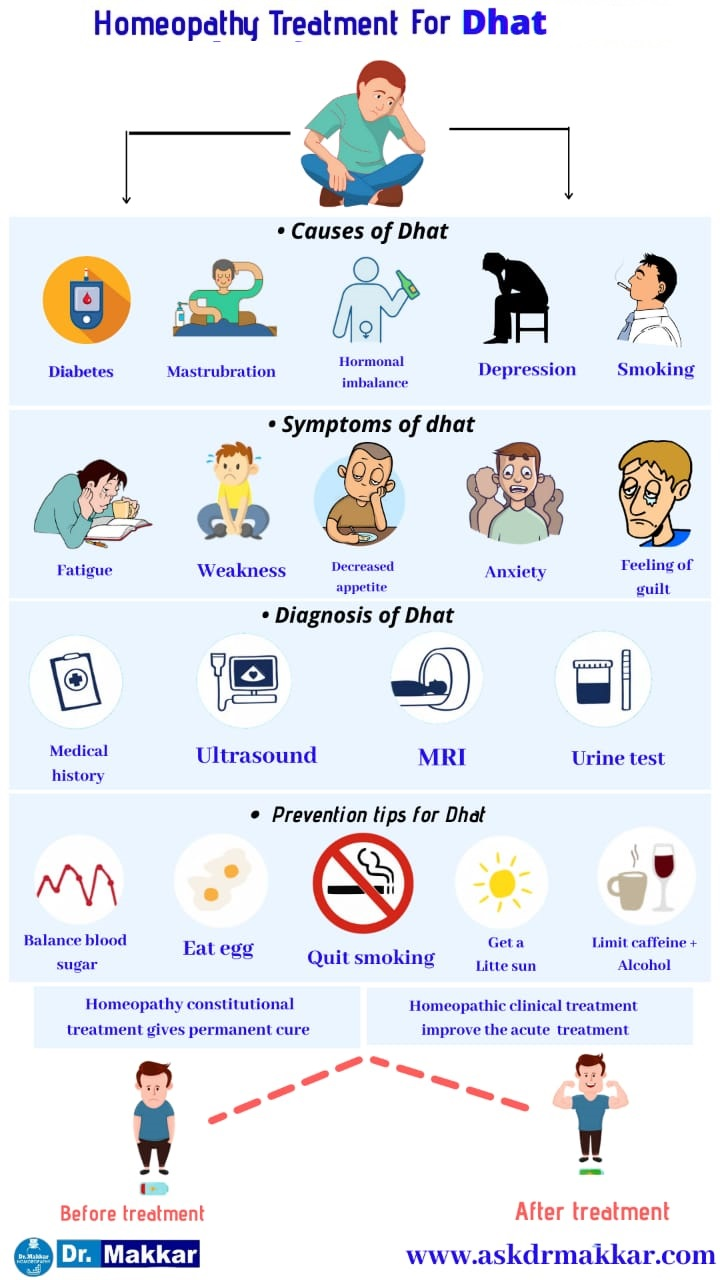 Best Homeopathic Medicines for Dhat Semen Leakage || पुरुष धातु रोग का दवा और इलाज होम्योपैथिक ट्री