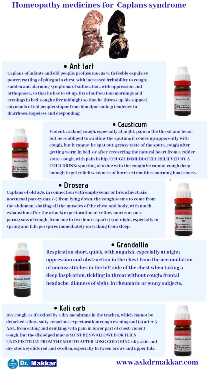 Best Homeopathic Medicines for top Remedies for Caplan's Syndrome || कैपलन सिंड्रोम की होम्योपैथिक ट्रीटमेंट दवा सर्वश्रेष्ठ होम्योपैथिक दवा शीर्ष उपाय