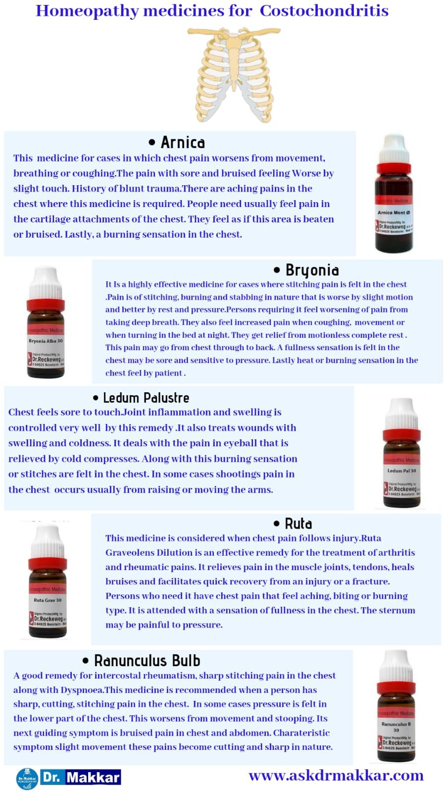Best Homeopathic Medicines for top Remedies for Costochondritis Pain in Ribs    कोस्टोकोंडाइटिस पसली में सूजन की होम्योपैथिक ट्रीटमेंट दवा सर्वश्रेष्ठ होम्योपैथिक दवा शीर्ष उपाय
