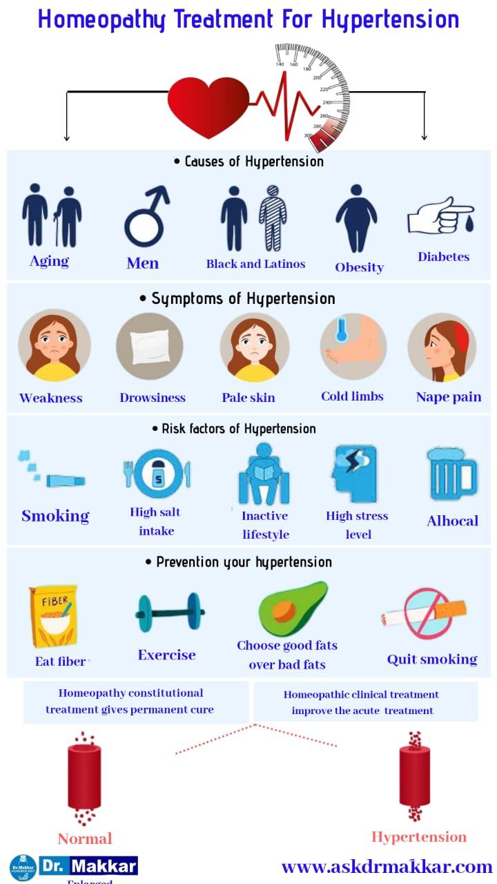 Best Homeopathic Treatment for Hypertension / High Blood Pressure ||  उच्च रक्तचाप / उच्च बीपी के लिए सर्वश्रेष्ठ होम्योपैथिक उपचार  के साथ से होम्योपैथिक ट्रीटमेंट
