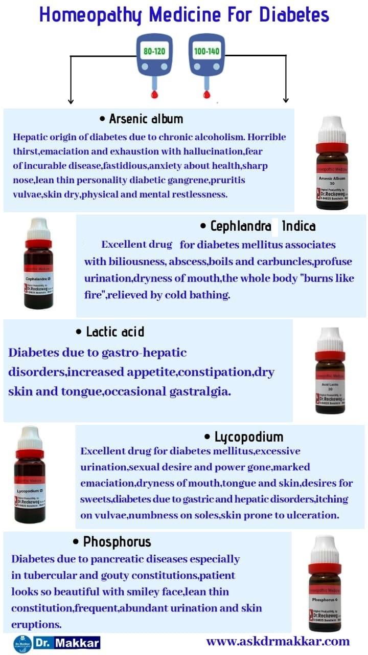 Best Homeopathic medicines for Diabeties Natural Herbal Remedies by Dr Makkar
