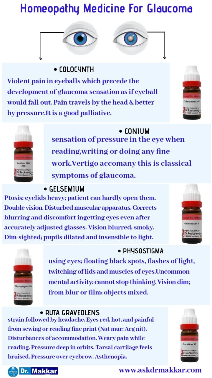 Best Homeopathic medicines for Glaucoma Top Remedies     ग्लूकोमा की होम्योपैथिक दवा