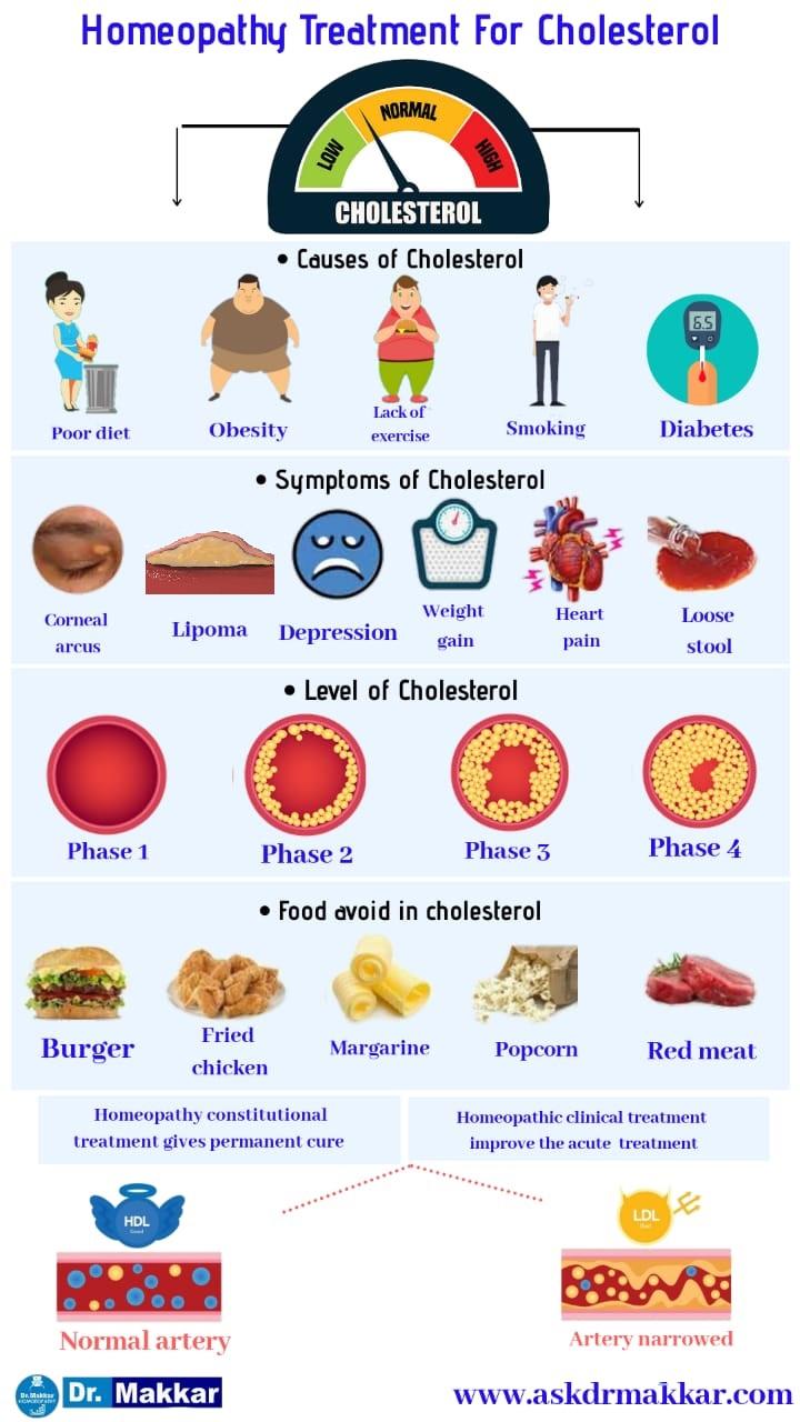 Best Homoeopathic Treatment for High Cholestrol also called Hyperlipidaemia    हाई कोलेलिस्ट्रोल के लिए बेस्ट होमियोपैथी उपचार को हाइपरलिपिडिमिया भी कहा जाता है