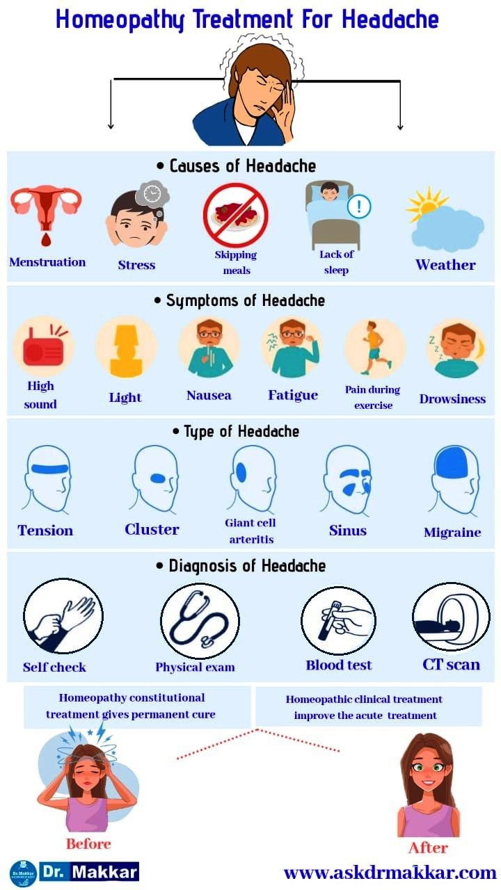 Best Homoeopathy Treatment for Headache ||  सिरदर्द के लिए सर्वश्रेष्ठ होम्योपैथी ट्रीटमेंट उपचार होम्योपैथिक दवा के साथ से