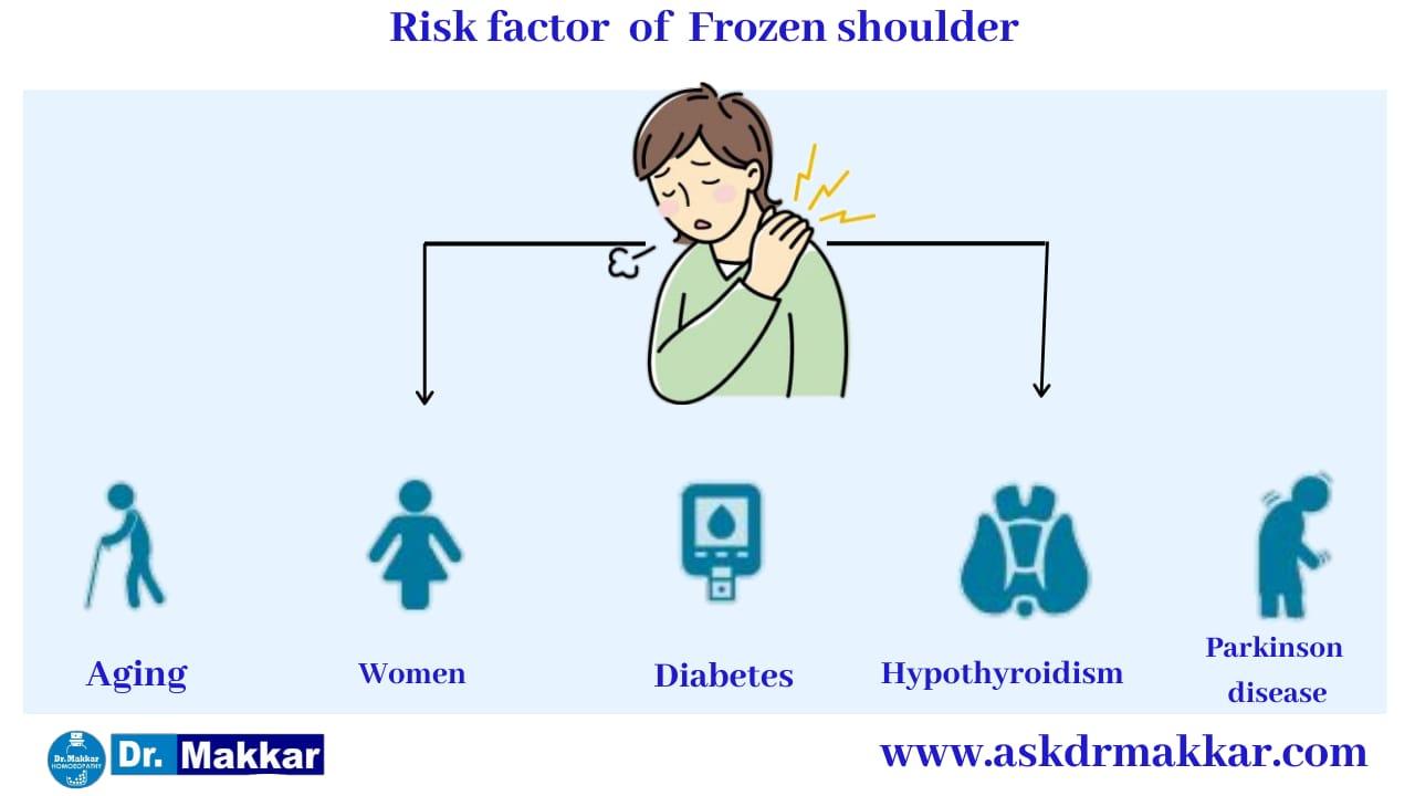 Cause of Frozen Shoulder stiffness of shoulder     कंधे की अकड़न फ्रोज़न शोल्डर के कारण