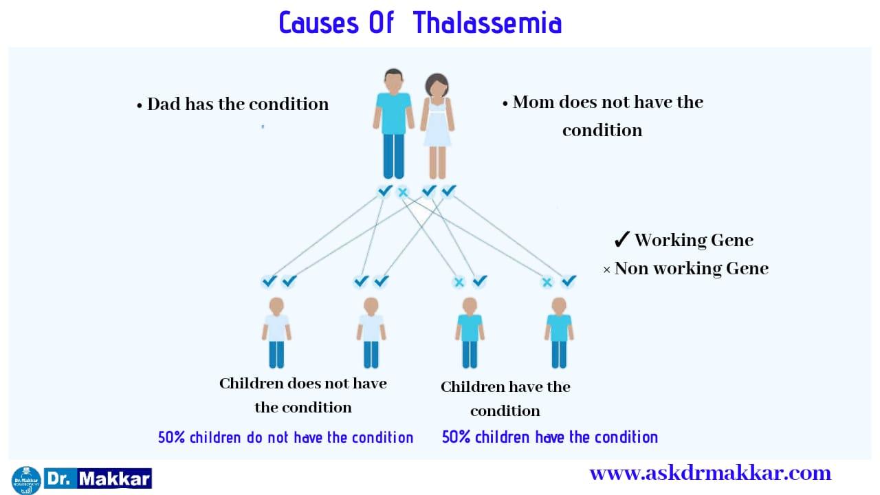 Causes Of Thalasemmia