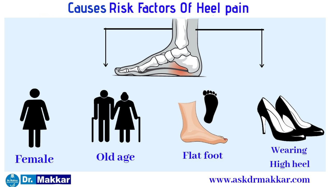 Causes Risk factor for heel pain