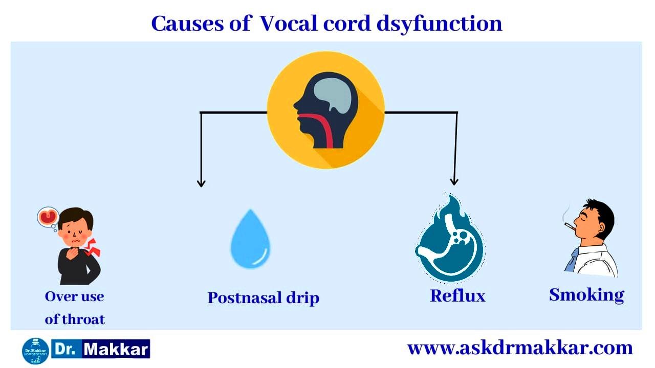 Causes for Vocal cord polyp commonly occur in public speaker like politician teacher singers || वोकल कॉर्ड पॉलिप स्वर ग्रंथि  आमतौर पर राजनीतिज्ञ शिक्षक गायकों की तरह सार्वजनिक स्पीकर मुखर कॉर्ड पोलिप रीज़न के कारण