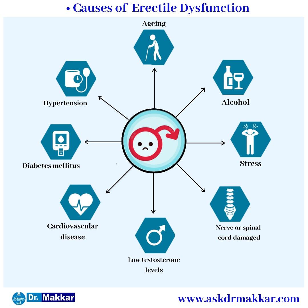 Causes of Sexual Problem/ Erectile Disorder/Impotency Namardi Kay Elaj ki dawa || इरेक्टाइल डिसफंक्शन नामर्दी  स्तंभन दोष का कारण