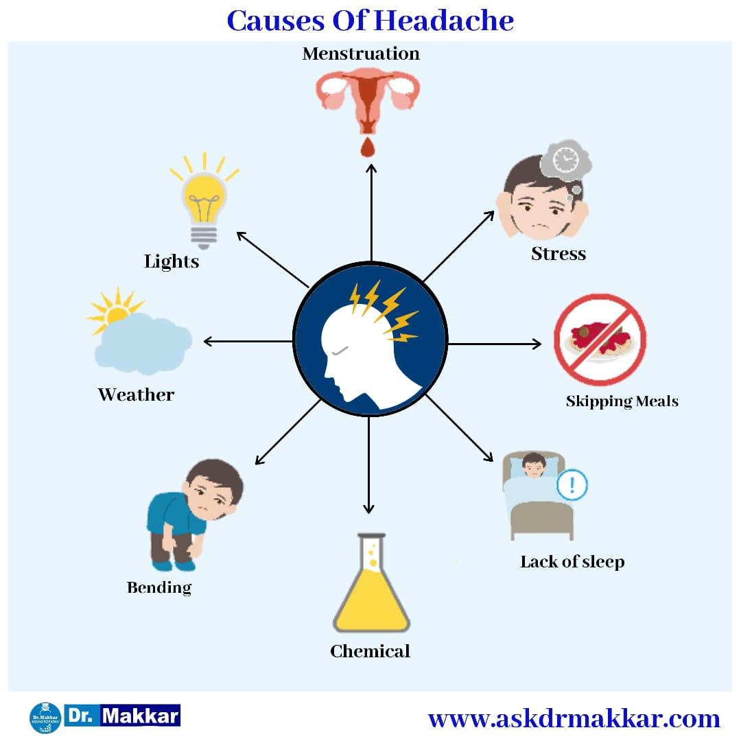 Causes of head pain termed as Headache || सिर दर्द के कारण