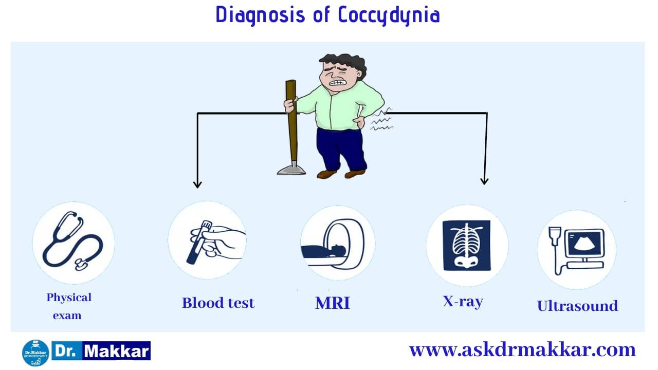 Diagnosis and investigations for Coccydynia due to Tailbone || कोक्सीडीनिया टेलबोन दर्द की मूल्यांकन  जाँच पड़ताल