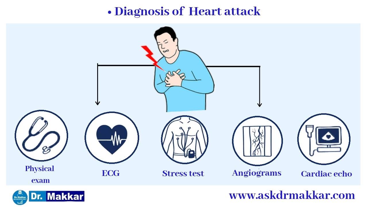Diagnosis of Heart Attack हार्ट अटैक का निदान