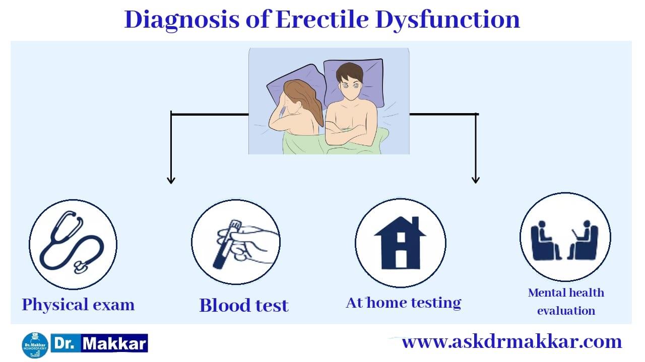 Diagnosis of Sexual Problem/ Erectile Disorder/Impotency impotency or Namardi Kay Elaj ki dawa || इरेक्टाइल डिसफंक्शन नामर्दी  स्तंभन दोष निदान का मूल्यांकन