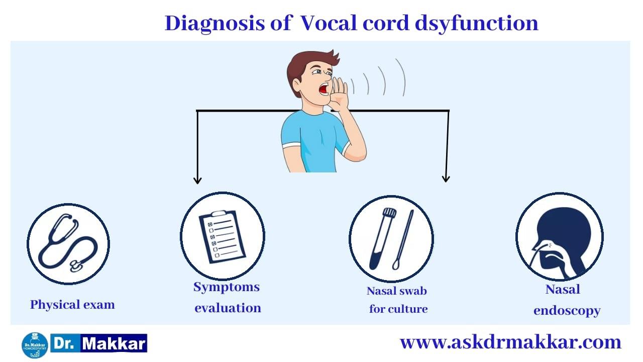 Diagnosis of Vocal polyp Singers throat  वोकल पॉलीप सिंगर्स गले का निदान