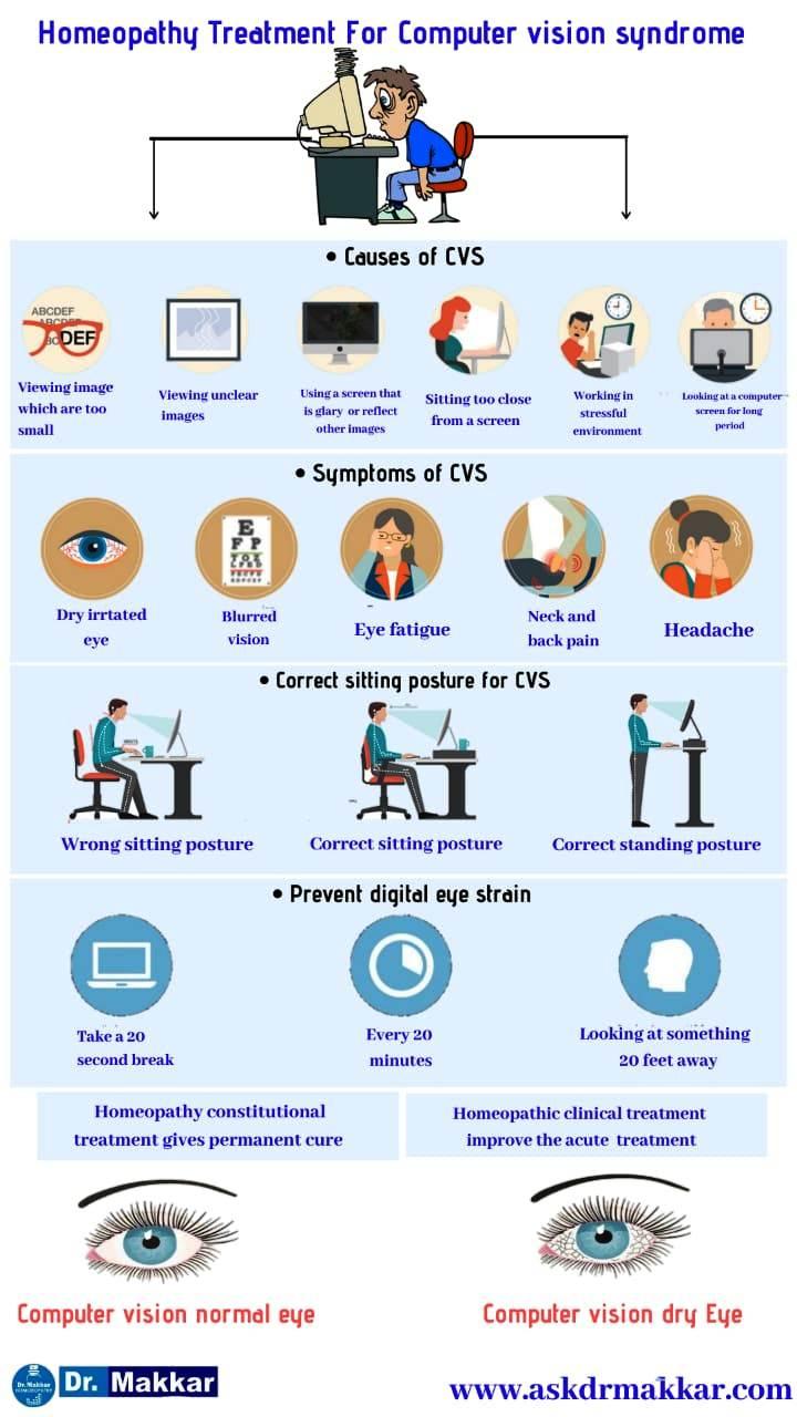 Homeopathic Treatment for  Computer Vision Syndrome or Digital Eye Strain diagnosed    कंप्यूटर विजन सिंड्रोम के लिए होम्योपैथिक उपचार डिजिटल आंख धुंधला सूखापन
