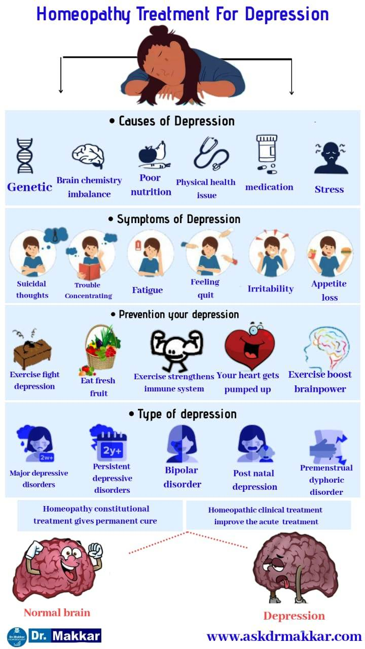 Homeopathic Treatment for Depression,Mania,Bipolar Disorder डिप्रेशन का होम्योपैथिक इलाज