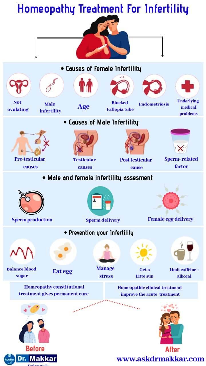 Homeopathic infertility treatment for male & female for natural fertilizations || प्रजनन संबंधी समस्याओं के लिए होम्योपैथिक ट्रीटमेंट फर्टिलिटीबढ़ने के लिए आदमी और औरत के'बांझपन'