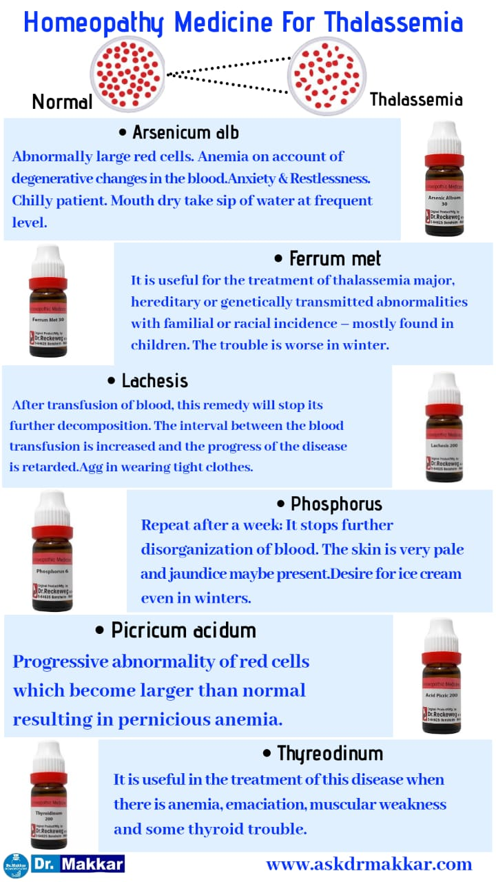 Homeopathic medicine for Thallasemia