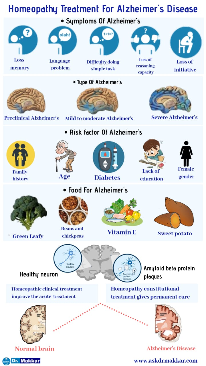 Homeopathic treatment for Alzheimer's disease