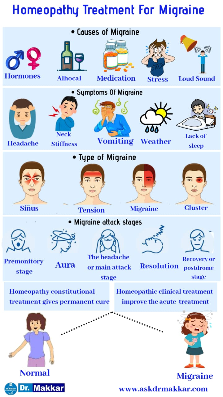Homeopathic treatment for migraine