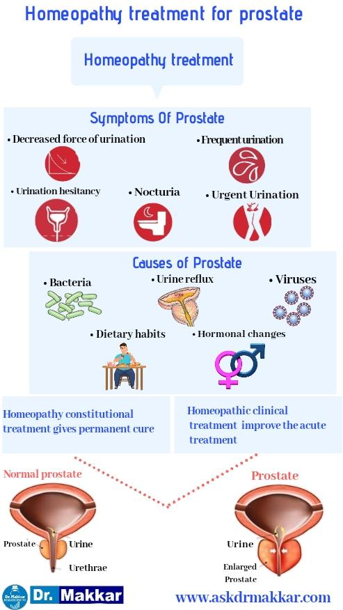 Homeopathic treatment for prostatitis