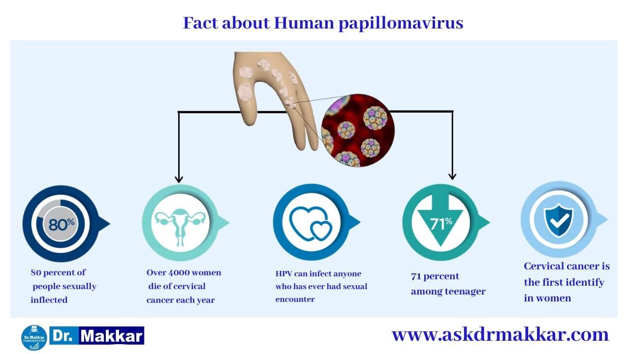 Human Pappiloma Virus HPV  ह्यूमन पेपिलोमा वायरस