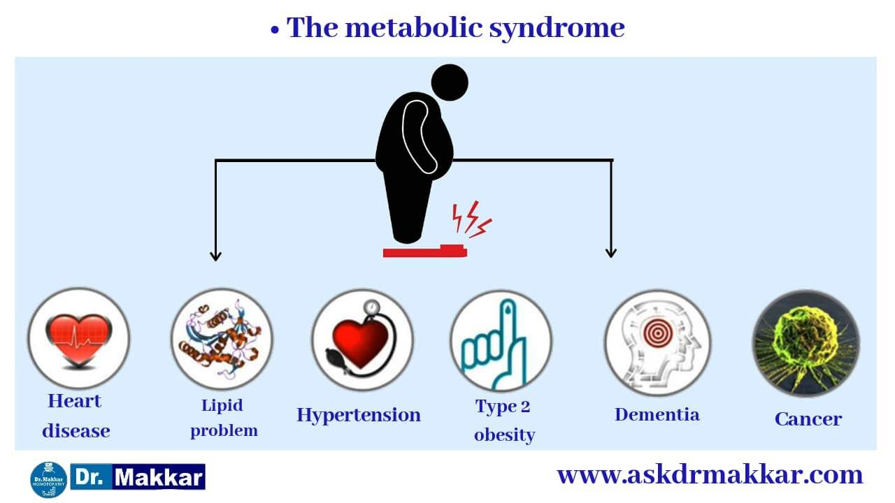 Obesity causes may cause,Atherosclerosis,Hypertension,Diabetes,Different type of cancers,Gall bladder diseases,Hepatic steatosis.  • Endocrine abnormalities,Lung functions impaired,Complications during pregnancy,Skin diseases,Uric acid increase(gout)
