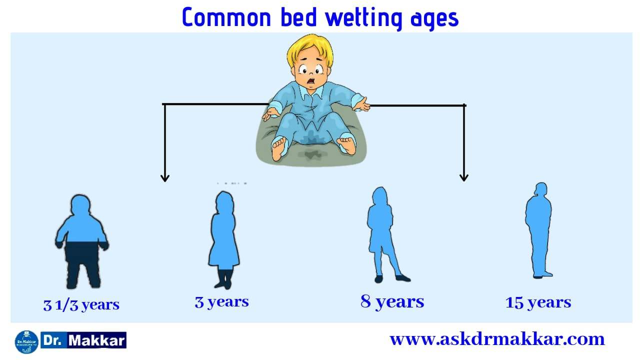 Prevalence of Enuresis in relation to child age    बच्चे की उम्र के संबंध में एन्यूरिसिस की व्यापकता