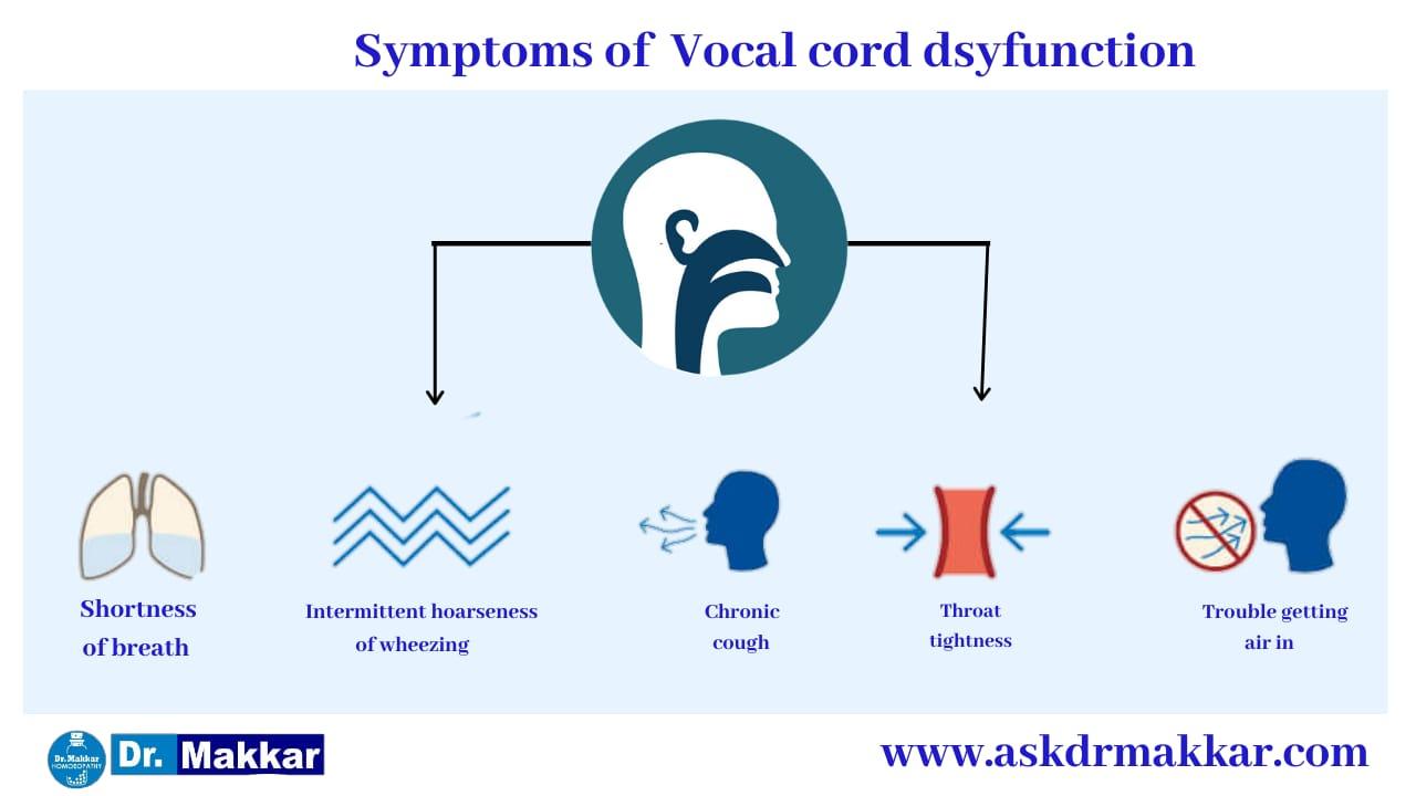 Symptoms for Vocal cord polyp public speaker like politician teacher singers वोकल कॉर्ड पॉलिप आमतौर पर राजनीतिज्ञ शिक्षक गायकों स्पीकर मुखर कॉर्ड पोलिप रीज़न के लक्षण