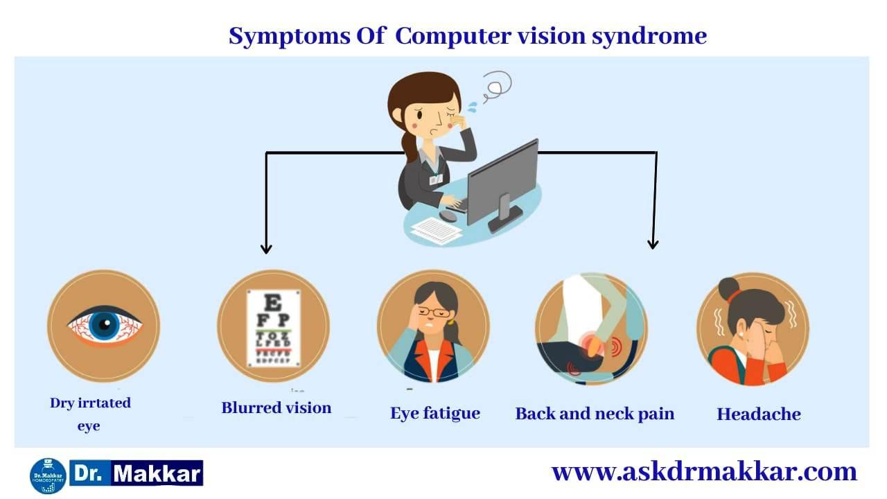 Symptoms of Computer Vision syndrome Digital eye stain    कंप्यूटर विज़न सिंड्रोम के लक्षण डिजिटल आंख धुंधला हो जाना