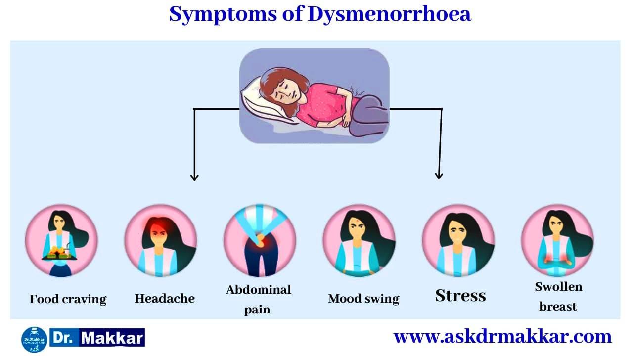Symptoms of Dysmenorrhea ||  कष्टार्तव डिसमेनोरीया रोग का लक्षण