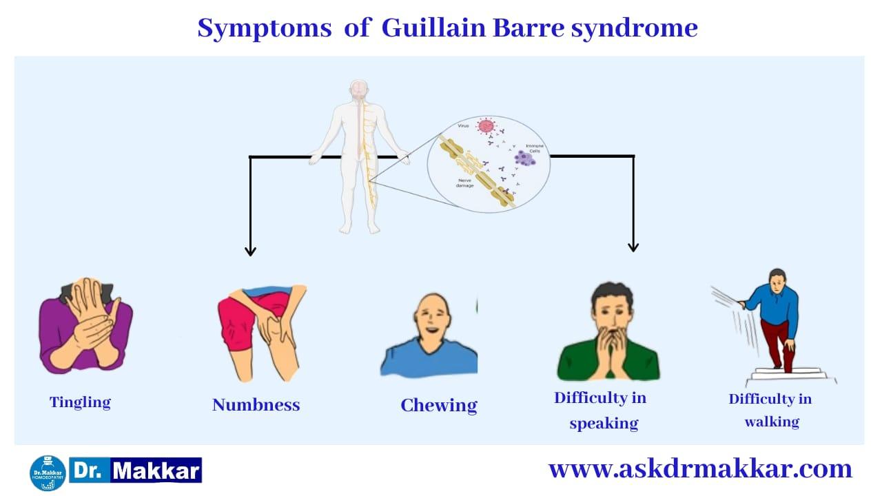 Symptoms of Guillain Barre Syndrome    गियॉन-बार्रे सिंड्रोम नाड़ी के लक्षण