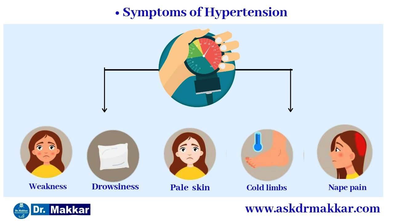 Symptoms of Hypertension /High Blood Pressure:Hypertension / High Blood Pressure || उच्च रक्तचाप बी.पी. के लक्षण