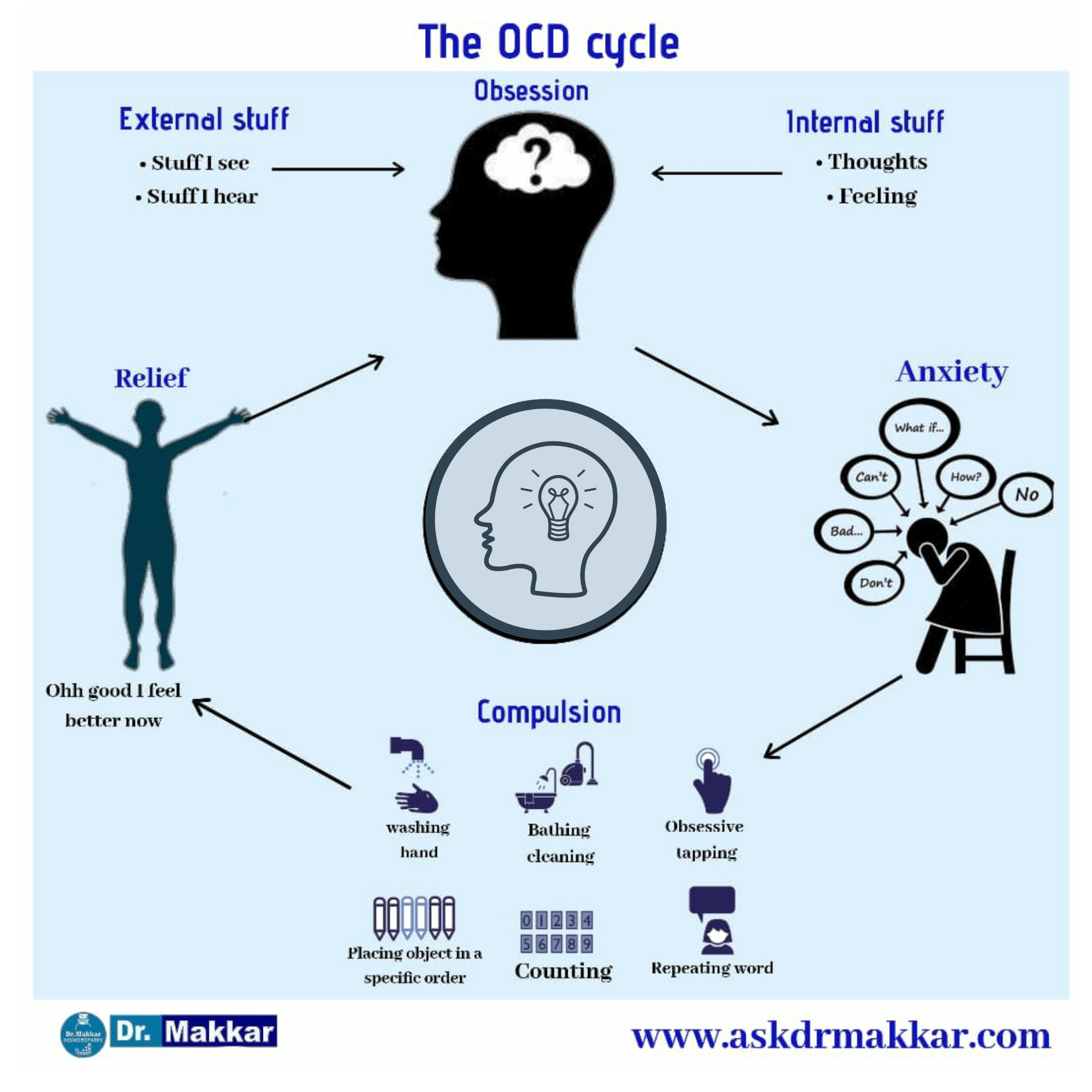The OCD cycle Obsessive Compulsive Disorder