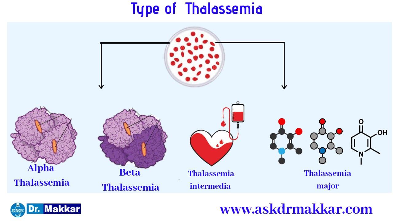 Types of Thallasemia