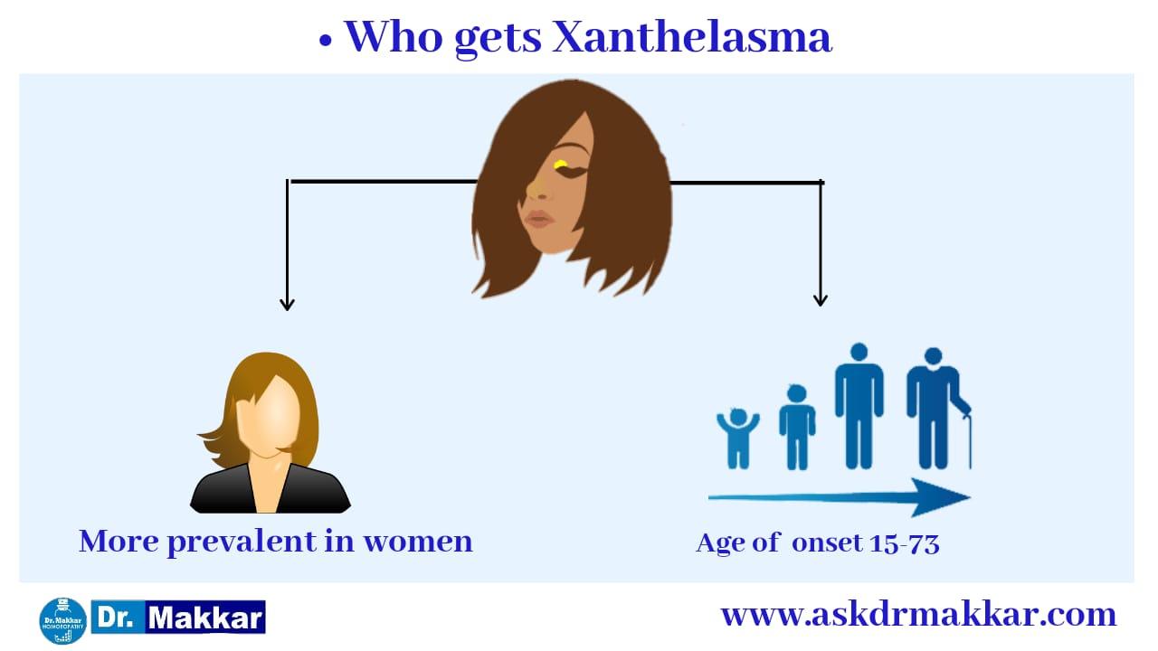 Factors who promote Xanthelesma