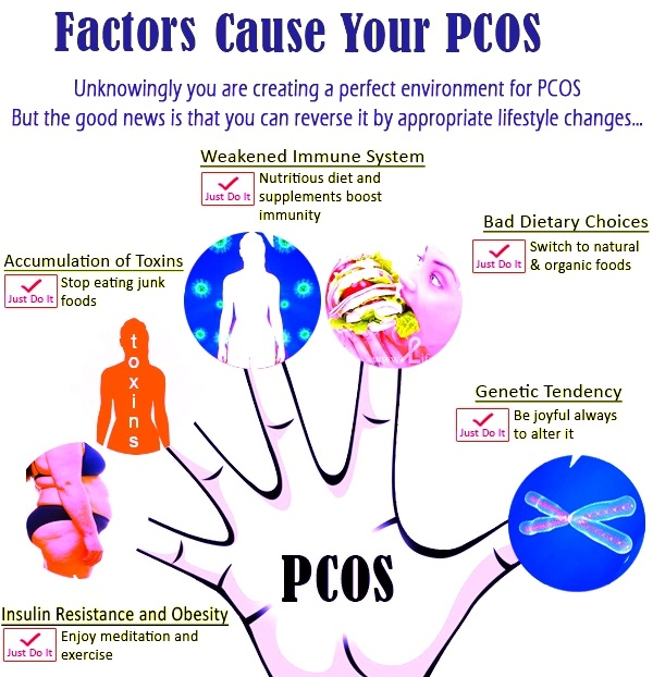 polycystic ovary syndrome essay Women of all ages have been faced with problems associated with gynecological issues particularly young women of childbearing.