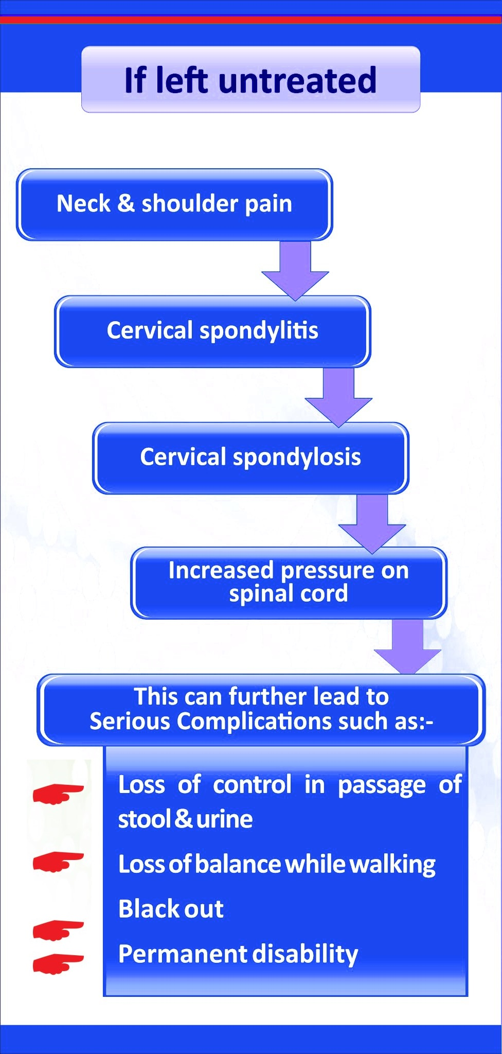 Cervical spondylosis Homeopathic treatment Neck Pain leads to hands