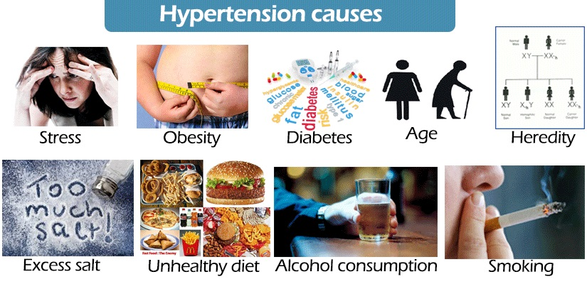 Cause of Hypertension & homeopathic treatment