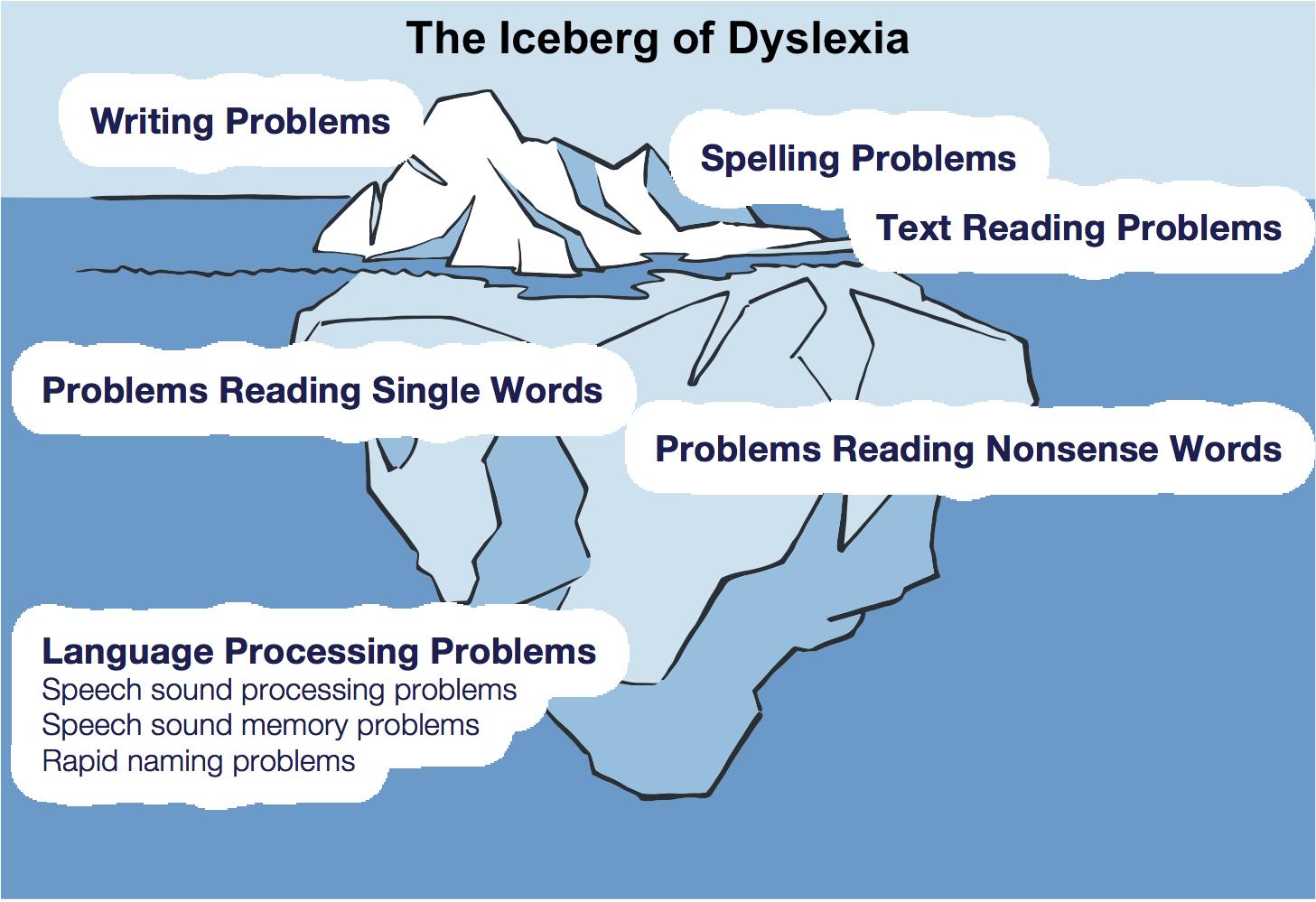 Dyslexia iceberg