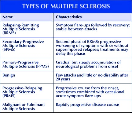 Multiple sclerosis gay