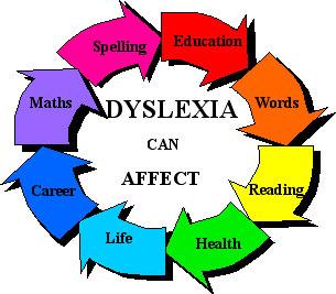 dyslexia_cycle