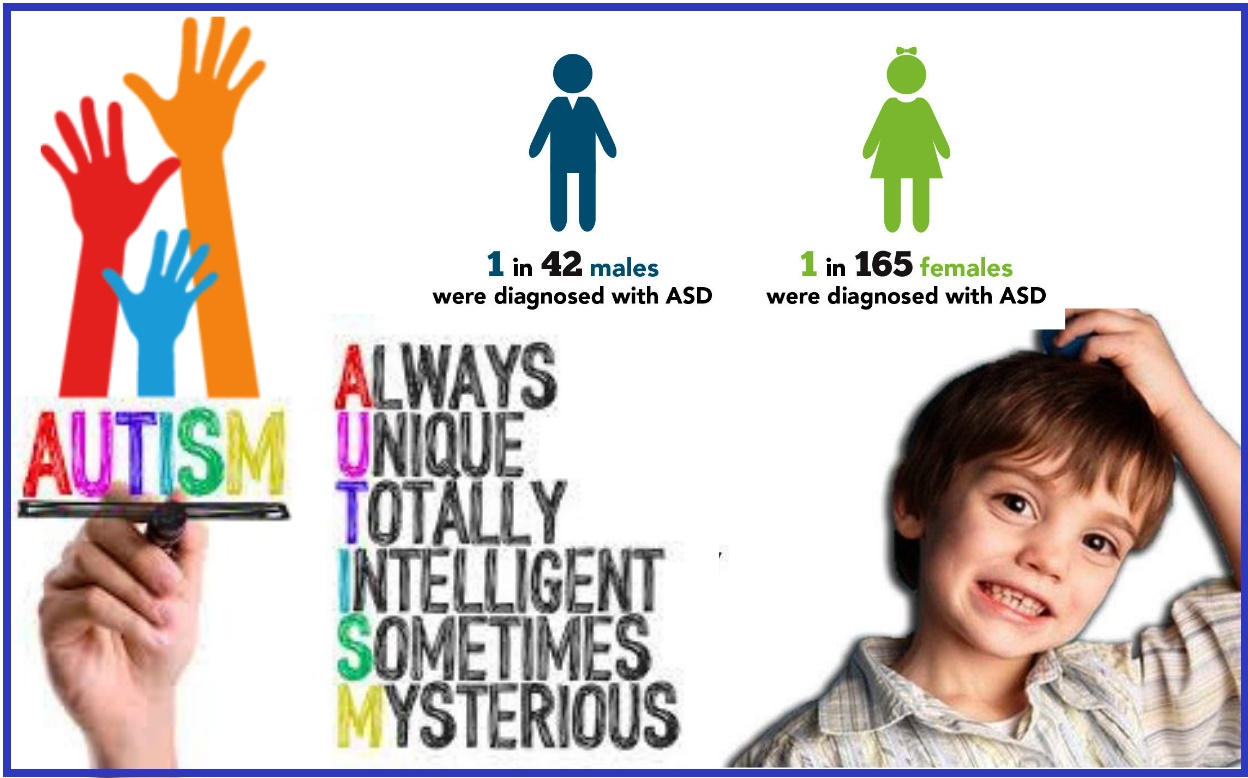 Homeopathy For Autism Certainly Not >> Autism Homeopathic Treatment India Punjab Asd