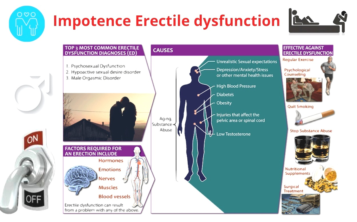 Impotence Homeopathict Treatment Erectile dysfunction Loss